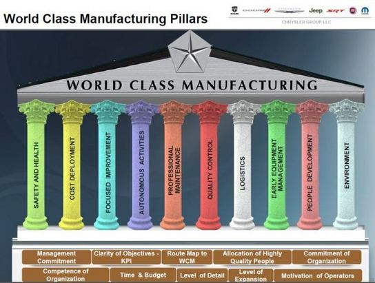 The World Class Manufacturing Programme At Chrysler Fiat