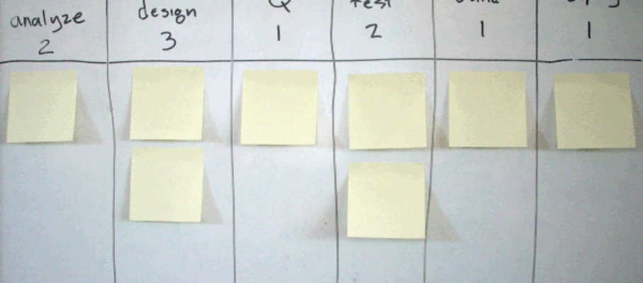Software development Kanban