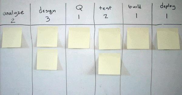 Software development Kanban