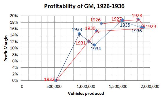 GM sales and profits chart