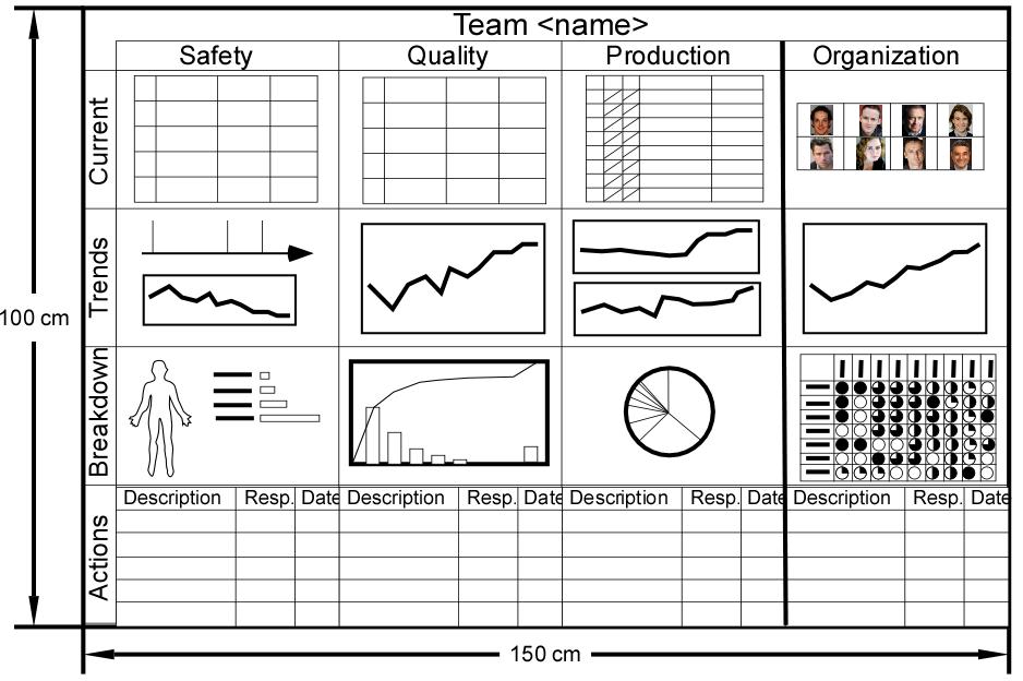 performance metric template - performance board template michel baudin 39 s blog