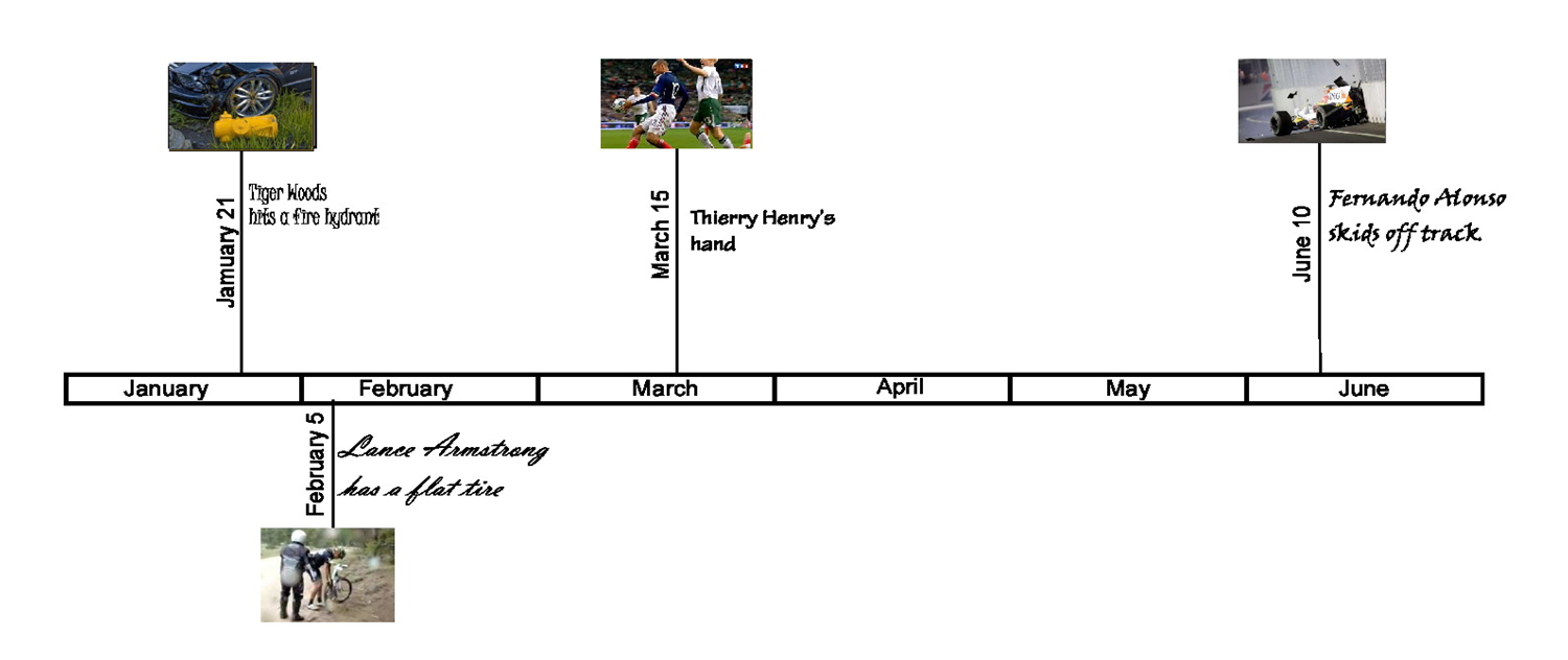 Timeline of sports events january-june 2010