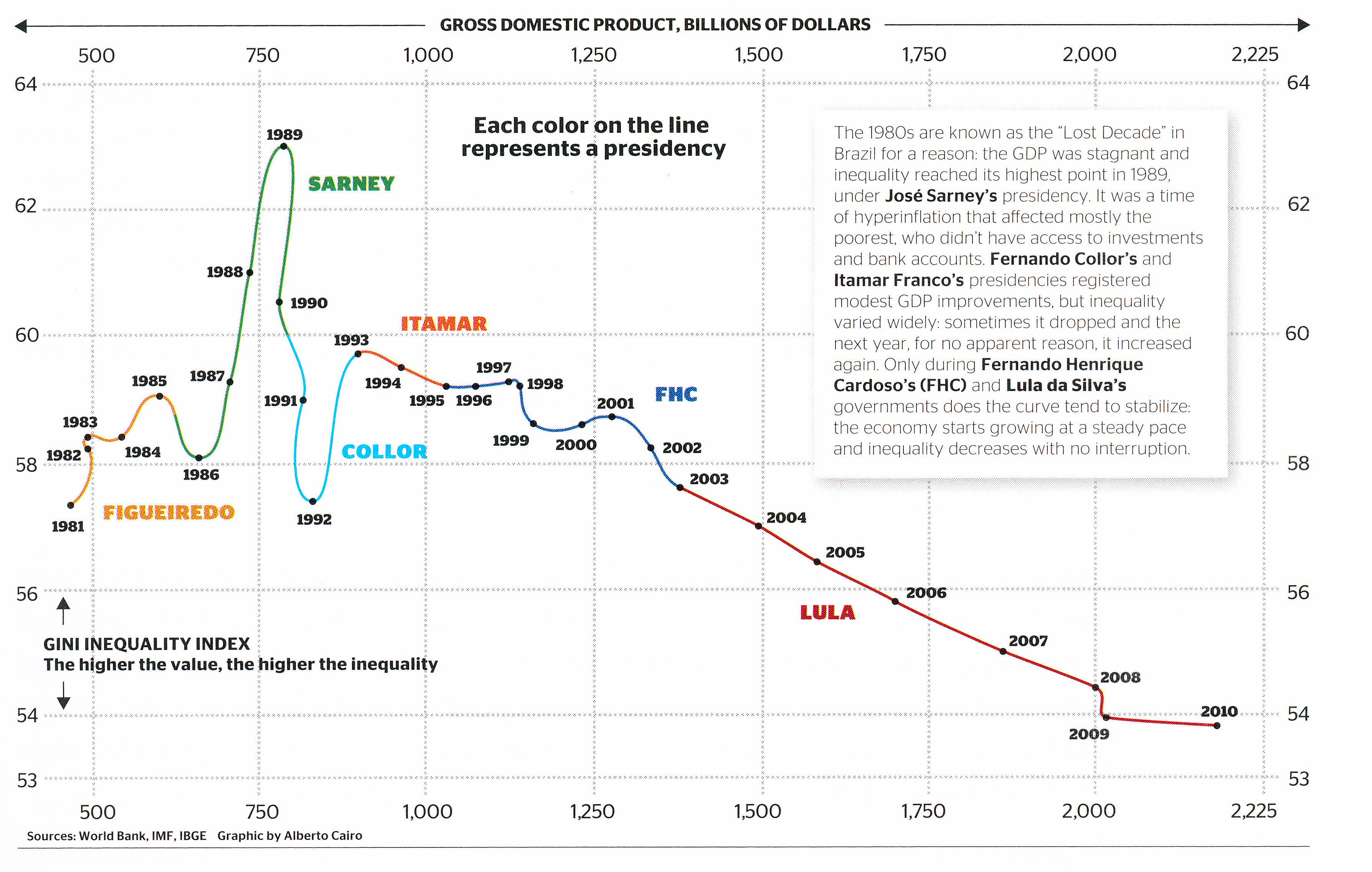 Brazil GINI versus GDP chart