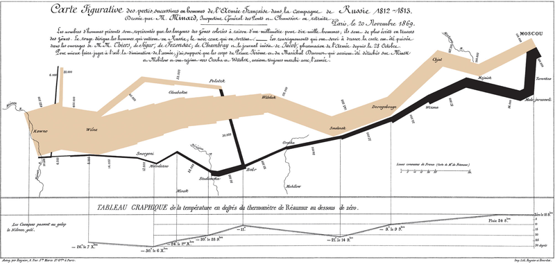 Minard's Russia campaign chart