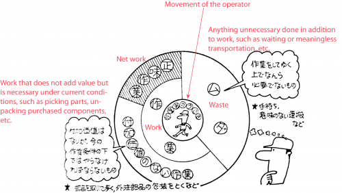Ohno's-pie-chart-of-operator-time