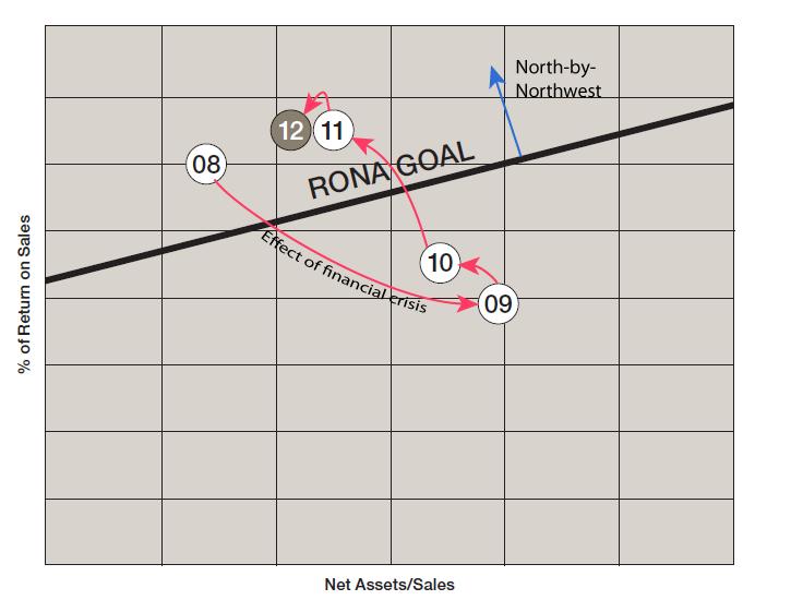 Orbit chart -- Parker Hannifin North-by-Northwest chart annotated