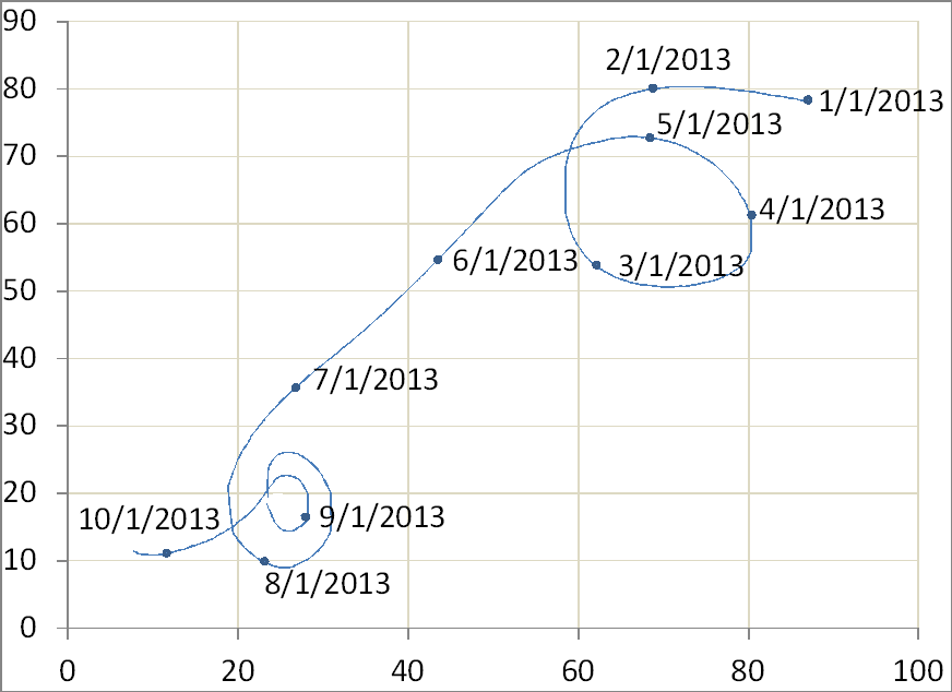 Orbit chart with date labels affixed by Excel macro