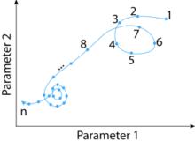 Orbit chart -- Symbol