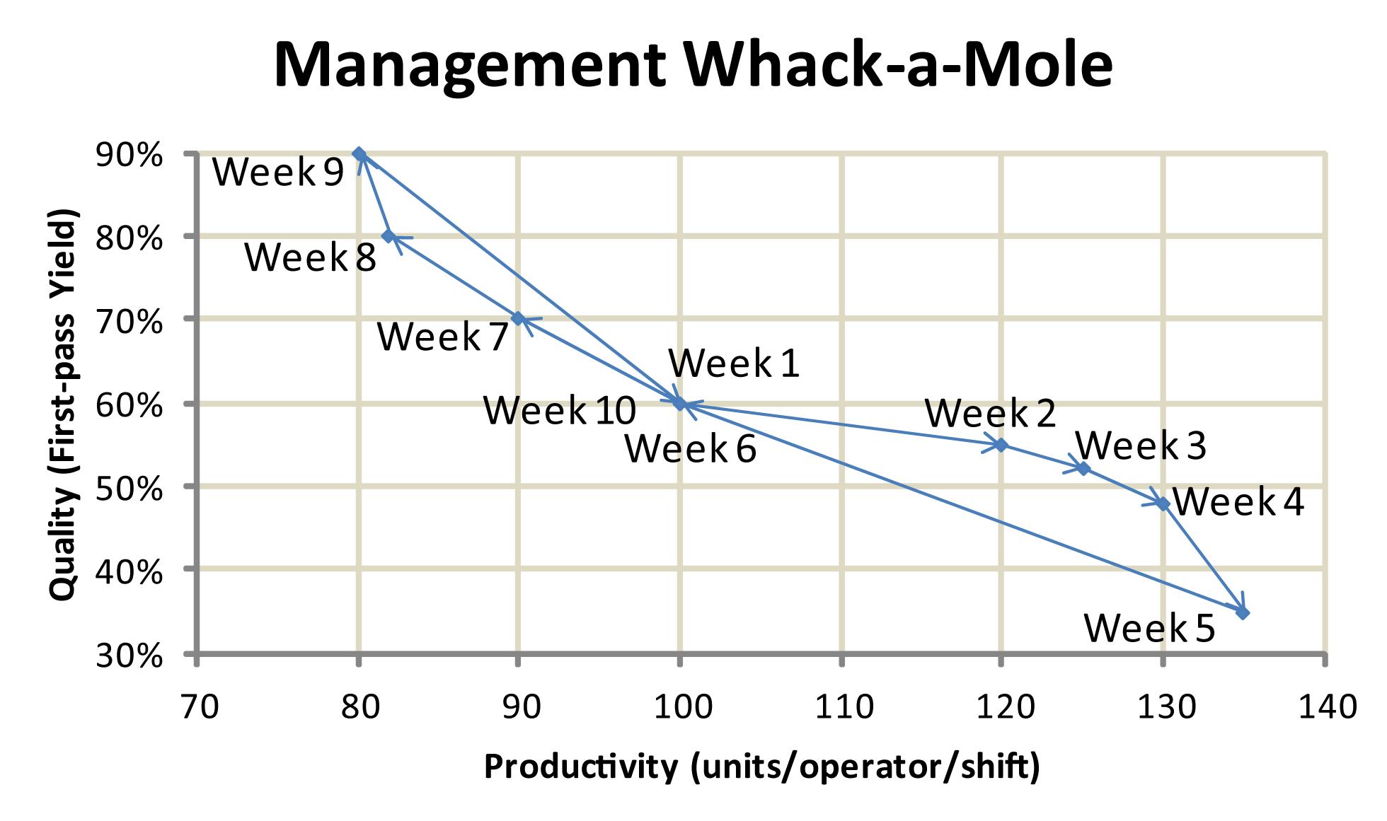Orbit chart of Quality versus Productivity Whack-a-Mole