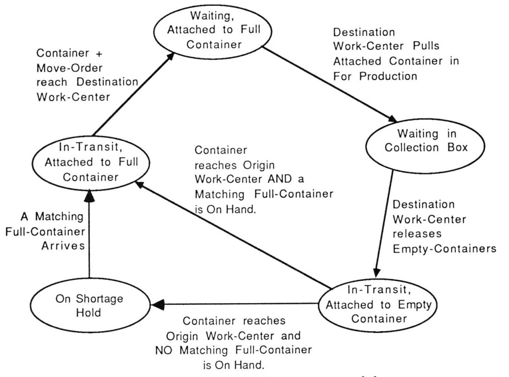 Where Do Value Stream Maps Come From Michel Baudins Blog Process Flow Diagram Vs Map Move Kanban State Transitions