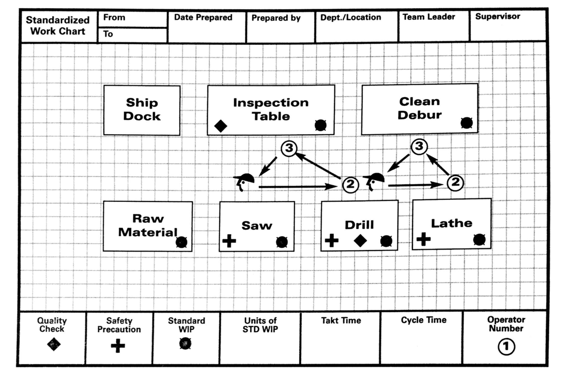 lean lexicon work chart michel baudin 39 s blog. Black Bedroom Furniture Sets. Home Design Ideas