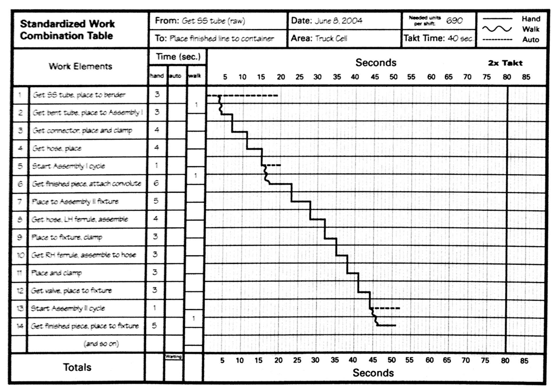 lean lexicon — work combination chart