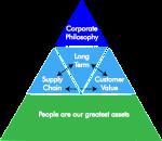 Generic corporate philosohy