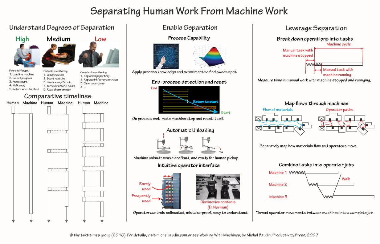 Separating Human Work and Machine Work