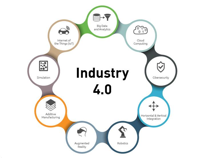 Industry 4.0 graphic summery
